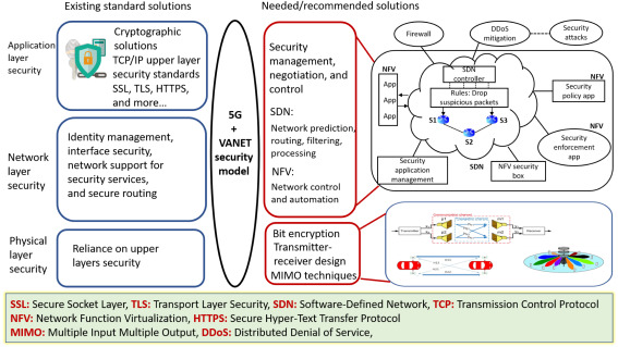 Integration of VANET and 5G Security: A review of design and