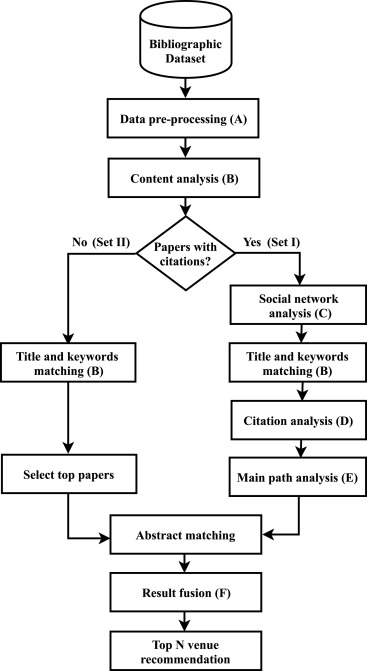 A hybrid personalized scholarly venue recommender system