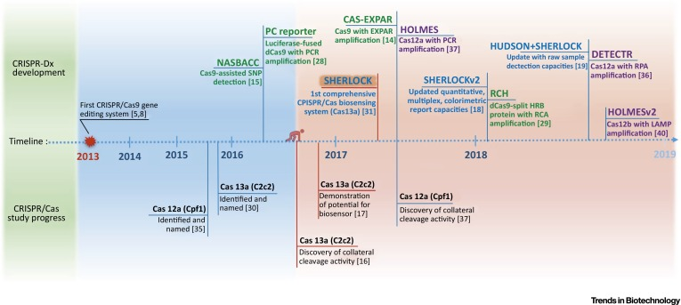 CRISPR/Cas Systems towards Next-Generation Biosensing - ScienceDirect