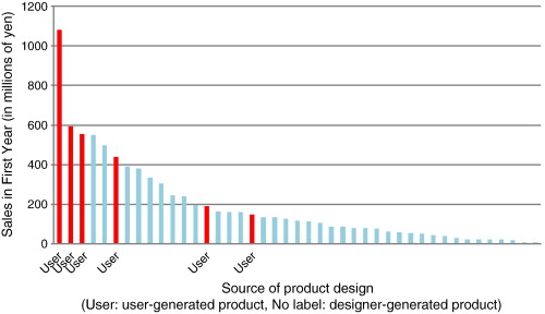 User generated versus designer generated products: A