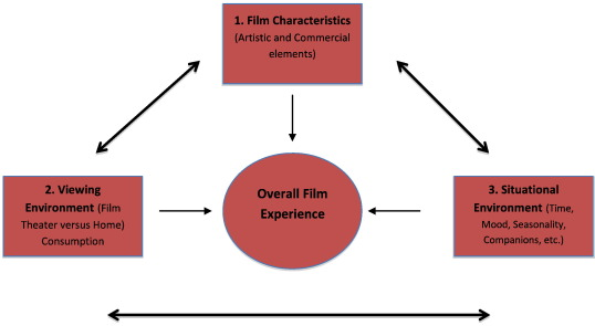 Experiencing film: Subjective personal introspection and