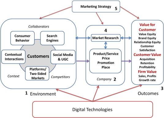 Digital marketing: A framework, review and research agenda ...