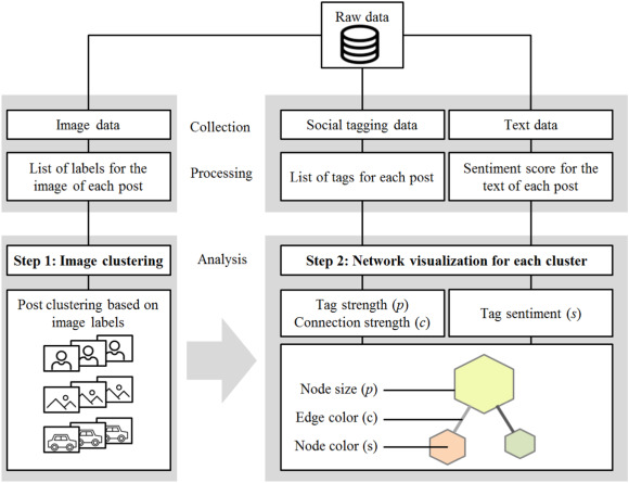 Extracting brand information from social networks