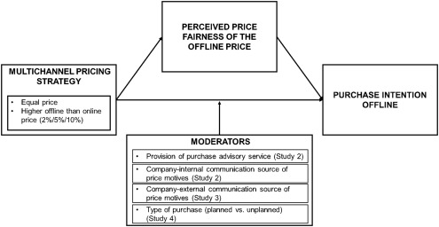 The multichannel pricing dilemma: Do consumers accept higher offline