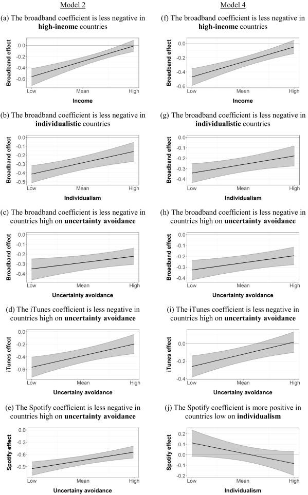 International heterogeneity in the associations of new