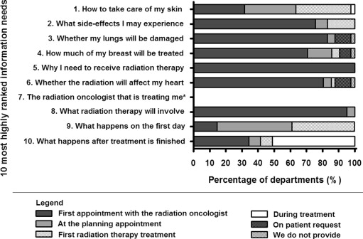 How do radiation oncology health professionals inform breast