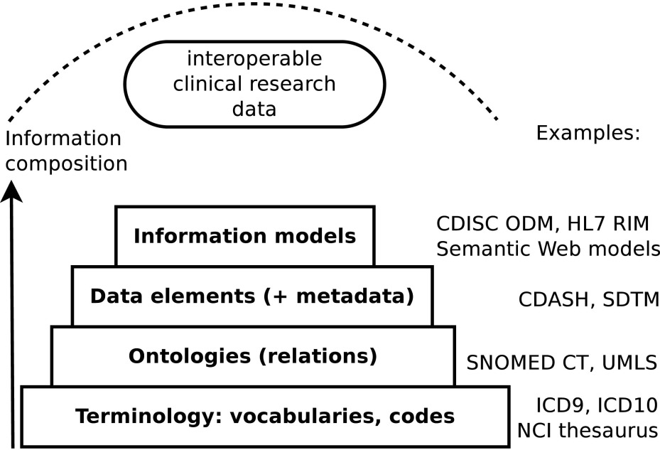 Creating a data exchange strategy for radiotherapy research ...