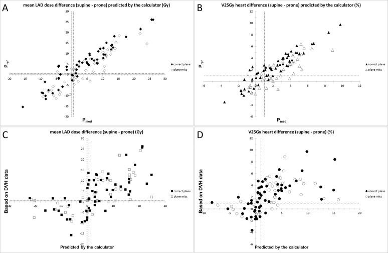 A simple clinical method for predicting the benefit of prone vs ...