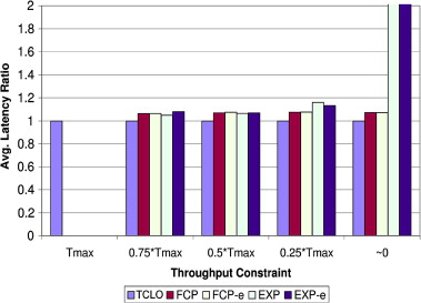 Optimizing latency and throughput of application workflows on