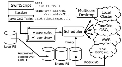 Swift: A language for distributed parallel scripting - ScienceDirect