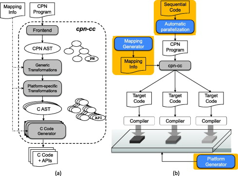 A compiler infrastructure for embedded heterogeneous MPSoCs