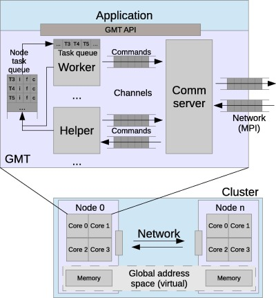Toward a data scalable solution for facilitating discovery