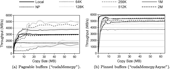 A complete and efficient CUDA-sharing solution for HPC clusters