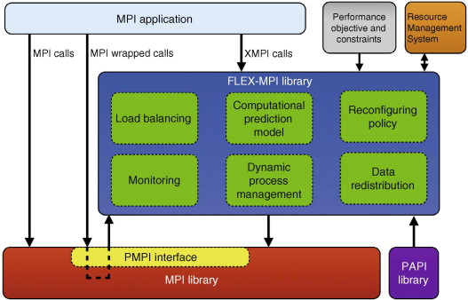 Enhancing the performance of malleable MPI applications by