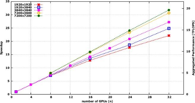 Massively parallel lattice–Boltzmann codes on large GPU clusters