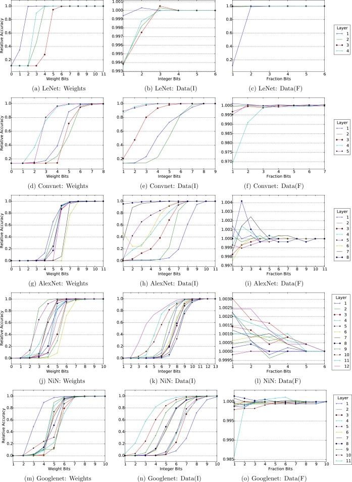 Proteus: Exploiting precision variability in deep neural networks