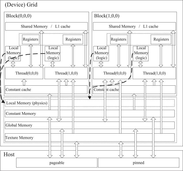 Benchmarking the GPU memory at the warp level - ScienceDirect