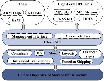 SAGE: Percipient Storage for Exascale Data Centric Computing