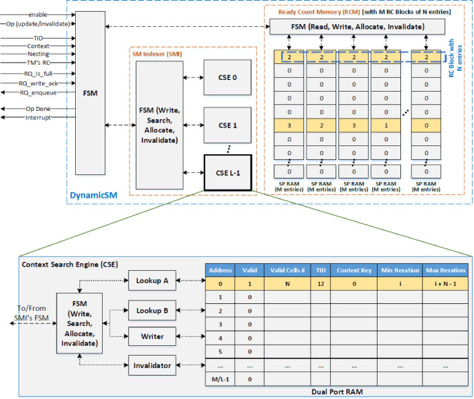Toward data-driven architectural support in improving the