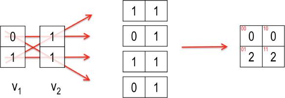 Parallel accelerated Custom Correlation Coefficient