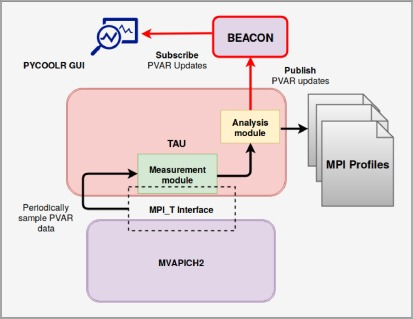 MPI performance engineering with the MPI tool interface: The