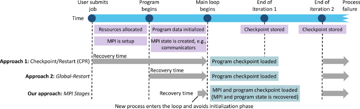 Failure recovery for bulk synchronous applications with MPI