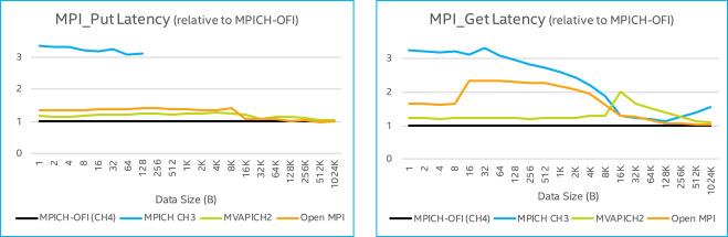 Efficient implementation of MPI-3 RMA over openFabrics