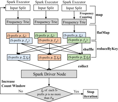 DGST: Efficient and scalable suffix tree construction on