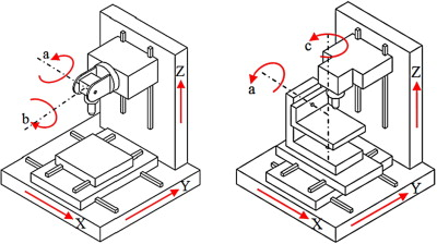 1 s2.0 S016783961300099X gr001 inverse kinematics for optimal tool orientation control in 5 axis cnc axis diagram at bayanpartner.co