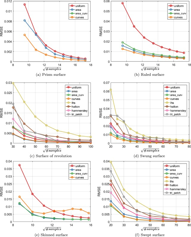 Curvature based sampling of curves and surfaces - ScienceDirect