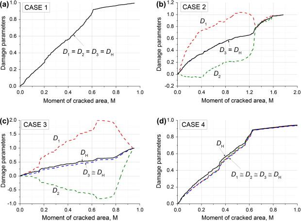 Damage Parameters Relation To Crack Population Moment.