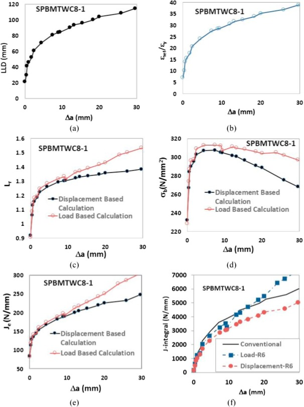 Displacement based calculation of fracture toughness for