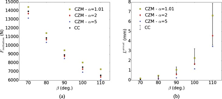 Comparison between cohesive zone and coupled criterion modeling of