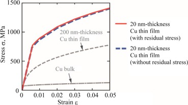 Novel experimental contrivance on competitive cracking in