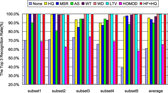 Homomorphic filtering based illumination normalization