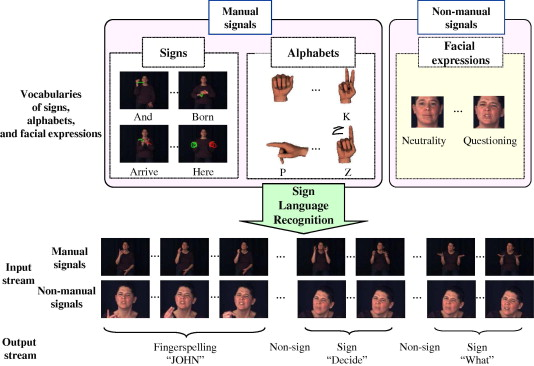 robust sign language recognition by combining manual and non manual