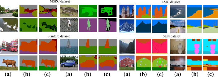 A new fast approach to nonparametric scene parsing - ScienceDirect