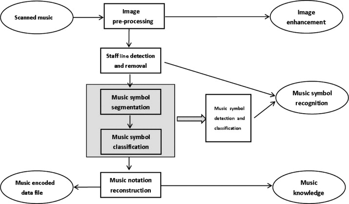 A new optical music recognition system based on combined