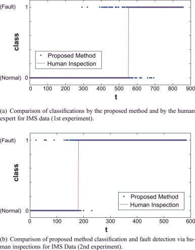 Fault detection via recurrence time statistics and one-class