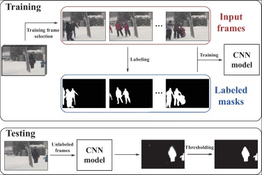 Interactive deep learning method for segmenting moving objects
