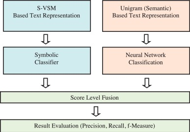 Classification of text documents based on score level fusion