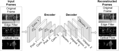 A study of deep convolutional auto-encoders for anomaly detection in
