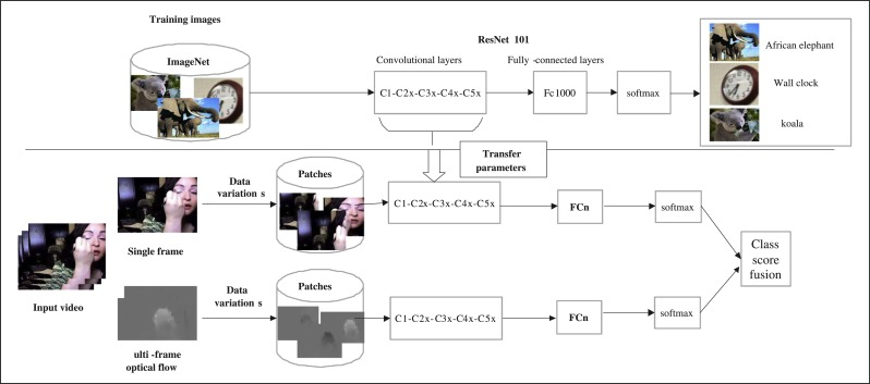 Going deeper with two-stream ConvNets for action recognition in