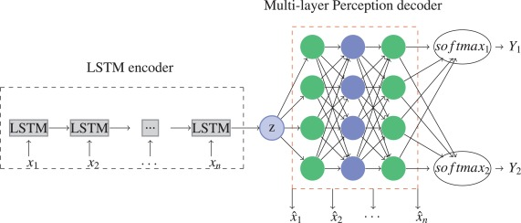 Multi-task learning using variational auto-encoder for