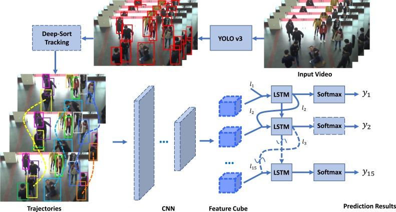 Spatio-temporal fall event detection in complex scenes using
