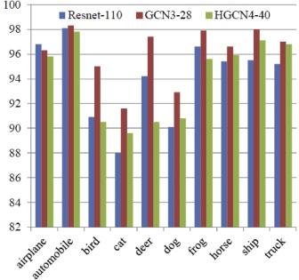 Hybrid Gabor Convolutional Networks - ScienceDirect