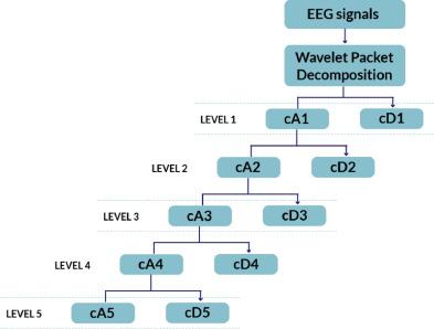 Eeg Machine Learning Matlab