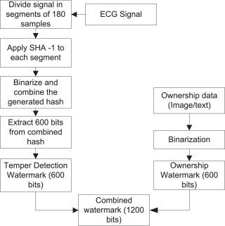 A reversible and multipurpose ECG data hiding technique for