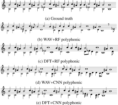 Automatic music transcription for traditional woodwind