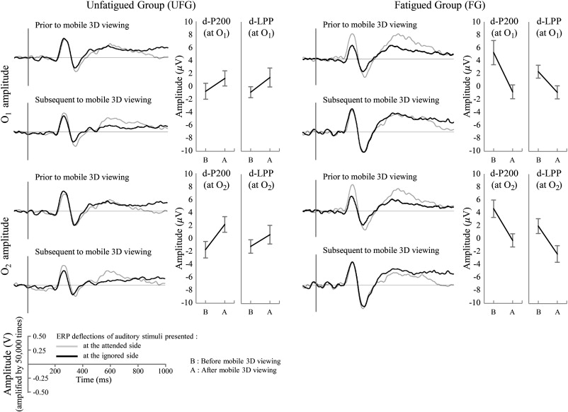 Effect of mental fatigue caused by mobile 3D viewing on